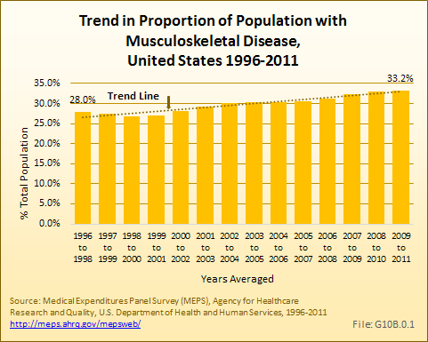 Trend in Proportion of Population with Musculoskeletal Disease, United States 1996 to 2011
