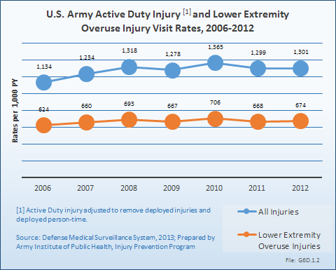 U.S. Army Active Duty Injury and Lower Extremit yOveruse Injury Visit Rates, 2006-2012