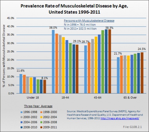 Prevalence Rate of Musculoskeletal Disease by Age, United States 1996-2011