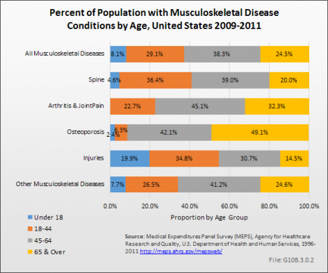 Percent of Population with Musculoskeletal Disease Conditions by Age, United States 2009-2011