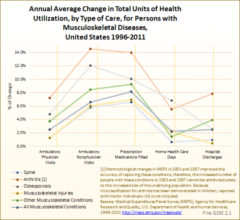 Annual Average Change in Total Units of Health Utilization, by Type of Care, for Persons with Musculoskeletal Diseases, United States 1996-2011