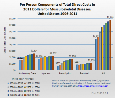 Per Person Components of Total Direct Costs in 2011 Dollars for Musculoskeletal Diseases, United States 1996-2011