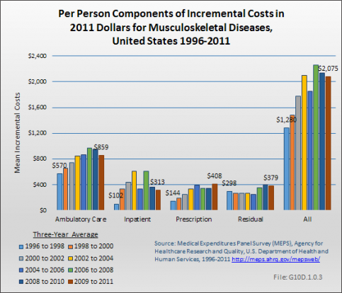 Per Person Components of Incremental Costs in 2011 Dollars for Musculoskeletal Diseases, United States 1996-2011