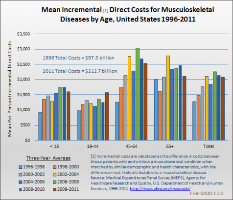 Mean Incremental Direct Costs for Musculoskeletal Diseases, by Age, United States 1996-2011