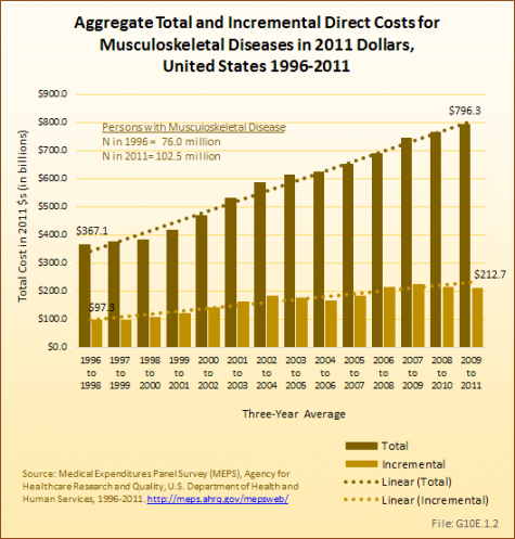 Aggregate Total and Incremental Direct Costs for Musculoskeletal Diseases in 2011 $d, United States 1996-2011