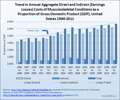 Trend in Annual Aggregate Direct and Indirect (Earnings Losses) Costs of Musculoskeletal Conditions as a Proportion of Gross Domestic Product (GDP), United States 1996-2011
