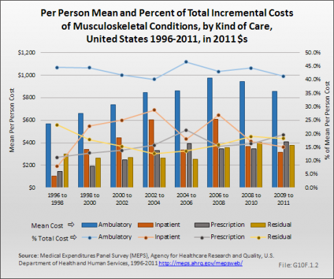 Per Person Total Incremental Costs of Musculoskeletal Conditions by Kind of Care