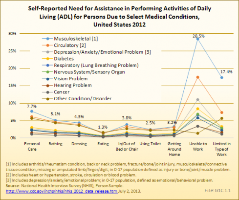 Self-Reported Need for Assistance in Performing Activities of Daily Living (ADL) for Persons Due to Select Medical Conditions, United States 2012