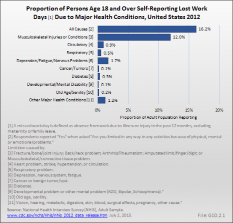 Proportion of Persons Age 18 and Over Self-Reporting Lost Work Days Due to Major Health Conditions, United States 2012