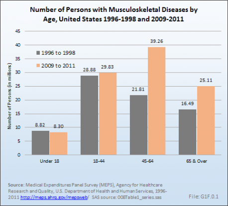 Number of Persons with Musculoskeletal Diseases by Age, United States 1996-1998 and 2009-2011