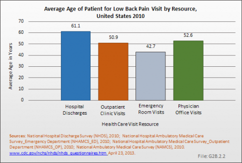 Average Age of Patient for Low Back Pain Visit by Resource