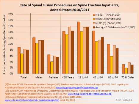 Rate of Spinal Fusion Procedures on Spine Fracture Inpatients, United States 2010/201