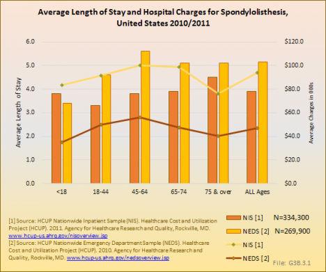 Average Length of Stay and Hospital Charges for Spondylolisthesis, United States 2010/2011