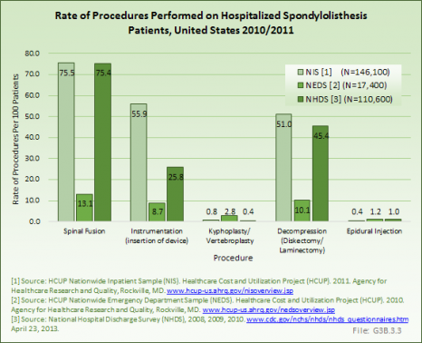 Rate of Procedures Performed on Hospitalized Spondylolisthesis Patients, United States 2010/2011