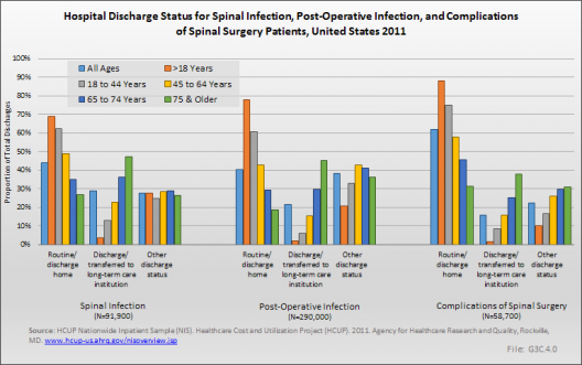 Hospital Discharge Status for Spinal Infection, Post-Operative Infection, and Complications of Spinal Surgery Patients, United States 2011