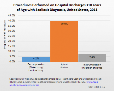 Procedures Performed on Hospital Discharges <18 Years of Age with Scoliosis Diagnosis, United States, 2011
