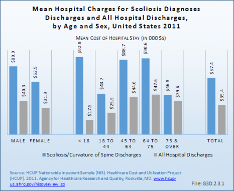 Mean Hospital Charges for Scoliosis Diagnoses Discharges and All Hospital Discharges, by Age and Sex, United States 2011