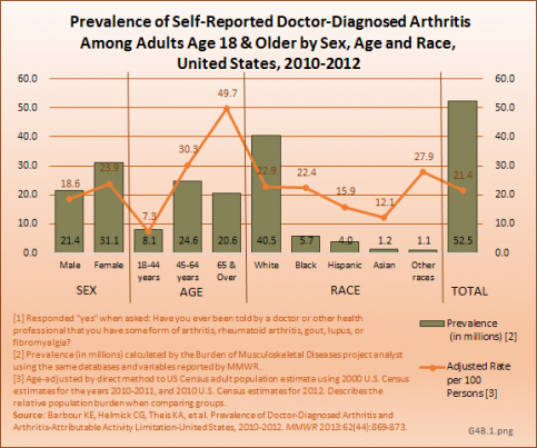 Prevalence of Self-Reported Doctor-Diagnosed Arthritis Among Adults Age 18 & Older by Sex, Age and Race, United States, 2010-2012