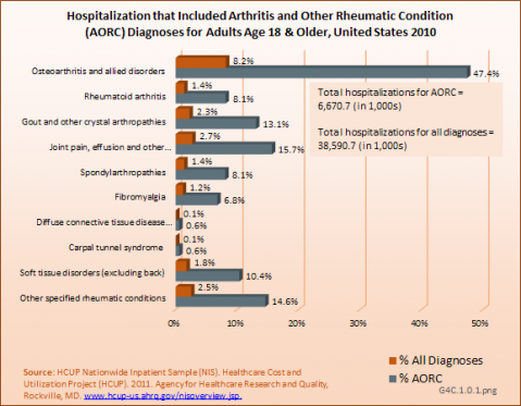 Hospitalization that Included Arthritis and Other Rheumatic Condition (AORC) Diagnoses for Adults Age 18 & Older, United States 2010