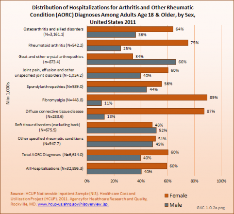 Distribution of Hospitalizations for Arthritis and Other Rheumatic Condition (AORC) Diagnoses Among Adults Age 18 & Older, by Sex, United States 2011