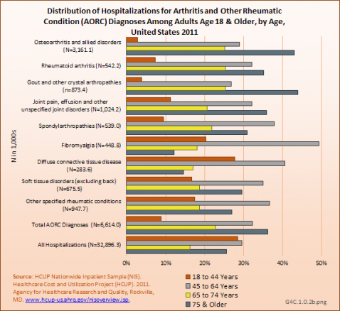 Distribution of Hospitalizations for Arthritis and Other Rheumatic Condition (AORC) Diagnoses Among Adults Age 18 & Older, by Age, United States 2011