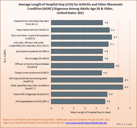 Average Length of Hospital Stay (LOS) for Arthritis and Other Rheumatic Condition (AORC) Diagnoses Among Adults Age 18 & Older, United States 2011
