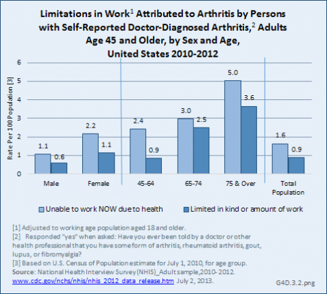 Limitations in Work Attributed to Arthritis by Persons with Self-Reported Doctor-Diagnosed Arthritis, Adults Age 45 and Older, by Sex and Age, United States 2010-2012