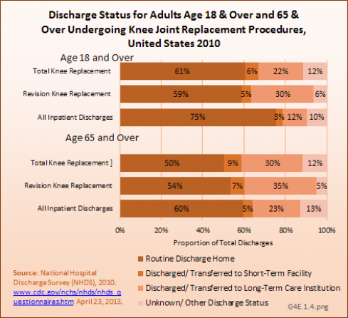 Discharge Status for Adults Age 18 & Over and 65 & Over Undergoing Knee Joint Replacement Procedures, United States 2010