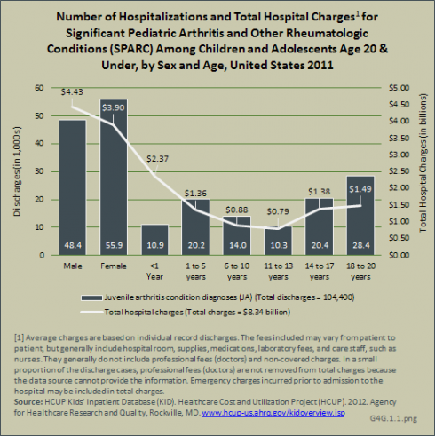 Number of Hospitalizations and Total Hospital Charges1 for Significant Pediatric Arthritis and Other Rheumatologic Conditions (SPARC) Among Juveniles Age 17 & Under, by Sex and Age, United States 2011