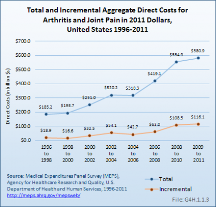 Total and Incremental Aggregate Direct Costs for Arthritis and Joint Pain in 2011 Dollars, United States 1996-2011