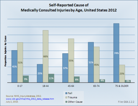 Self-Reported Cause of Medically Consulted Injuries by Age, United States 2012