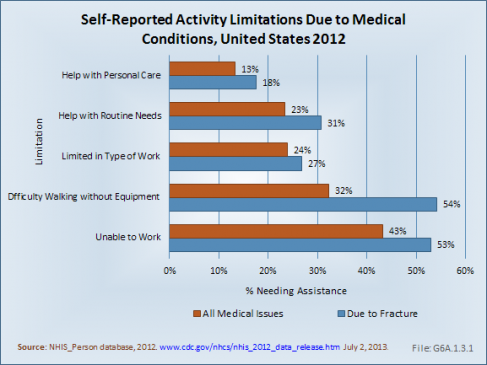 Self-Reported Activity Limitations Due to Medical Conditions, United States 2012