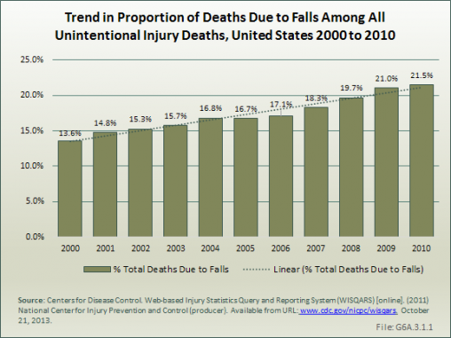 Trend in Proportion of Deaths Due to Falls Among All Unintentional Injury Deaths, United States 2000 to 2010