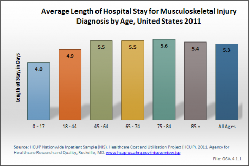 Average Length of Hospital Stay for Musculoskeletal Injury Diagnosis by Age, United States 2011