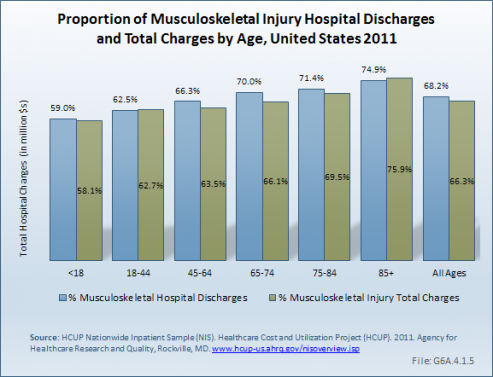 Proportion of Musculoskeletal Injury Hospital Discharges and Total Charges by Age, United States 2011