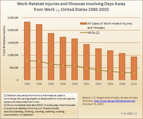 Work-Related Injuries and Illnesses Involving Days Away from Work, United States 1992-2010