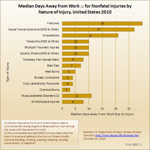 Median Days Away from Work [1] for Nonfatal Injuries by Nature of Injury, United States 2010