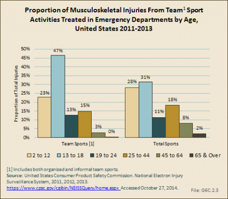 Proportion of Musculoskeletal Injuries From Team Sport Activities Treated in Emergency Departments by Age, United States 2011-2013