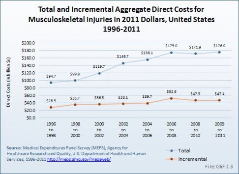 Total and Incremental Aggregate Direct Costs for Musculoskeletal Injuries in 2011 Dollars, United States 1996-2011